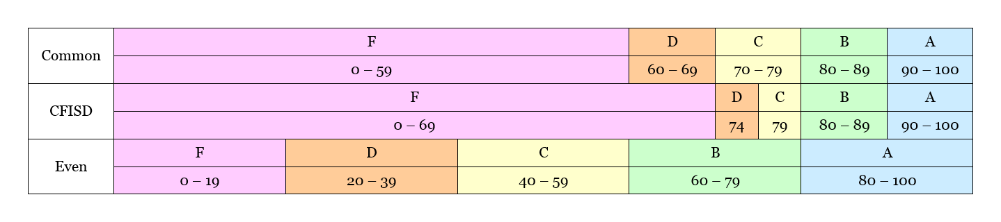 [Grading Scales]